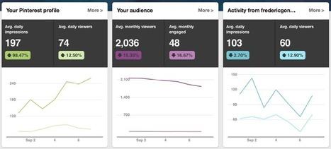 KPIs for Your Social Media Dashboard | social media marketing | Scoop.it