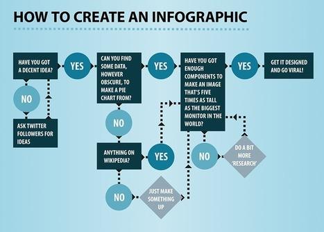 november-infographic-infographics-366825.jpg (800x572 pixels)   Psych final   Scoop.it