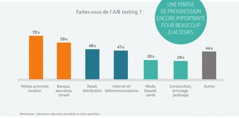 5 raisons incontestables de vous mettre aux A/B testing | Inbound Marketing : Astuces, Conseils et Infographies | Scoop.it