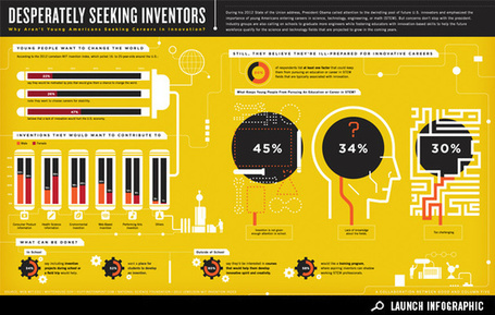 Infographic: Where Is the Next Generation of Innovators? | Master Learning and Innovation Stenden | Scoop.it