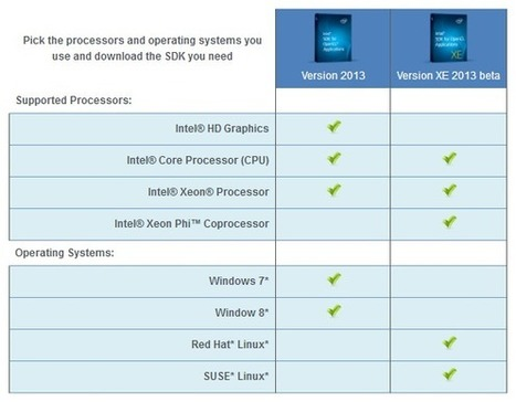 Intel® SDK for OpenCL* Applications – Frequently Asked Questions | Intel® Developer Zone | EEDSP | Scoop.it