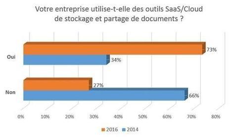 Comment les entreprises françaises basculent vers le SaaS? | Veille&innov | Scoop.it