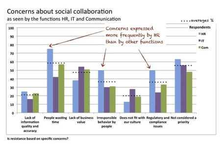 Why is HR late for social collaboration? | NetJMC – JANE McCONNELL | Social Intranet and Mobile | Scoop.it
