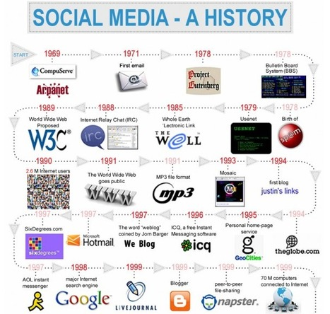 Good Insight: An Amazing Timeline Chronicling The History of Social Media | Fledgling yet Burgeoning! Infographics Conquest :D | Scoop.it