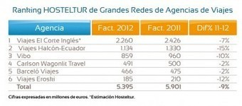 Ranking HOSTELTUR de Grandes Redes de Agencias: la recesión reduce sus ventas un 9% | Competitive Tourism | Scoop.it
