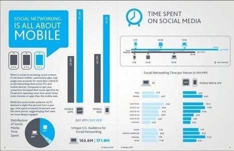 Nielsen Social Media Report 2012: Así hemos usado las redes sociales este año | Educación a Distancia y TIC | Scoop.it