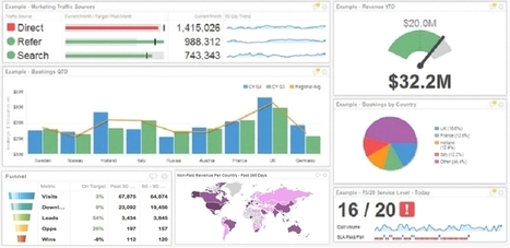 Executive Dashboards: What They Are And Why Every Business Needs One | Web & biz perf | Scoop.it