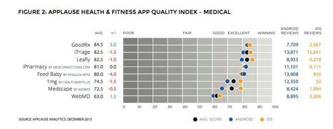The Best And Worst Rated Health And Fitness Apps For 2016 - ARC | The mobile health (salud móvil) | Scoop.it