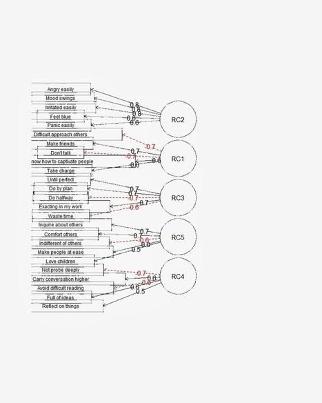 Metaphors Matter: Factor Structure vs. Correlation Network Maps   Social Network Analysis   Scoop.it