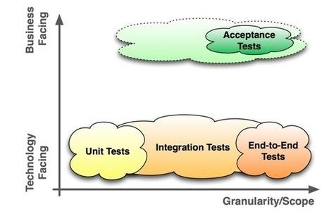 Roojoom: Agile testing  - Acceptance criteria & acceptance tests over view | Agile testing | Scoop.it