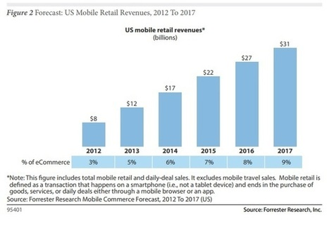 It's An App World for E-commerce and Online Shopping - CMSWire | Magerover | Scoop.it
