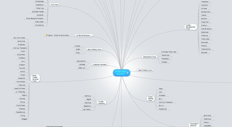 Twitter Tools Directory [MindMap] | formation 2.0 | Scoop.it