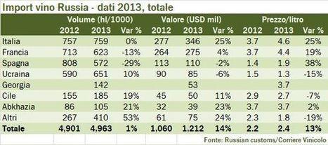 Russia, importazioni di vino – aggiornamento 2013 | Autour du vin | Scoop.it