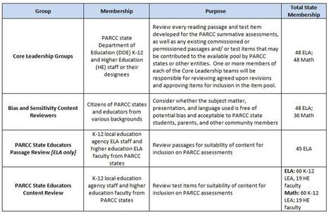 PARCC Assessment Development   PARCC   Common Core ELA   Literacy & Math   Scoop.it