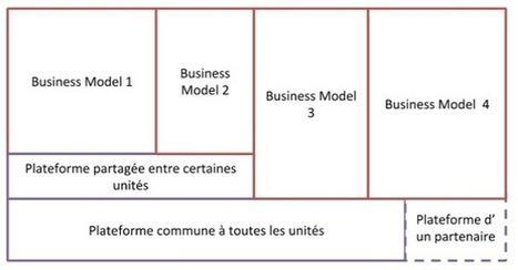 Vivre avec plusieurs business models ou périr ? - HBR | Economie de l'innovation | Scoop.it