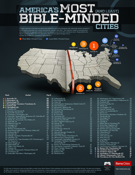 What Are America's Most Bible-Minded Cities? | American Bible Society | It's Show Prep for Radio | Scoop.it