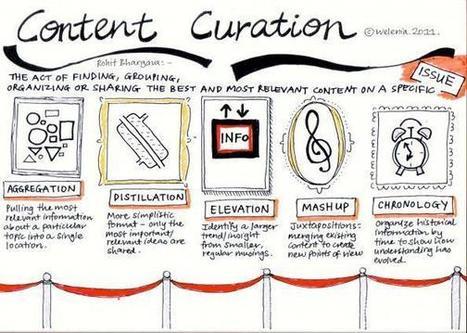 4 esempi per fare una buona Content Curation | Web Marketing | Consigli e Soluzioni | Scoop.it