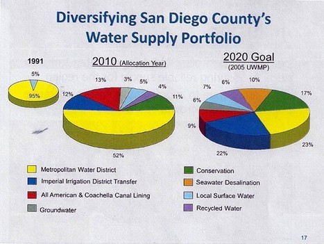 Recycling sewage to drinking water could save city of San Diego money: Study - North County Times | Water Stewardship | Scoop.it