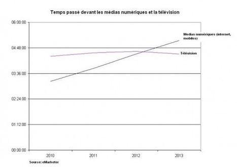 Les Américains lâchent la télé pour les écrans numériques   Média & Mutations digitales   Scoop.it