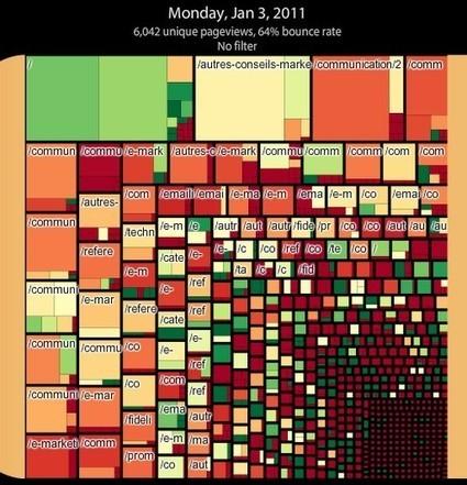 13 astuces avec Google Analytics | SEM Search-Engine-Marketing | Scoop.it