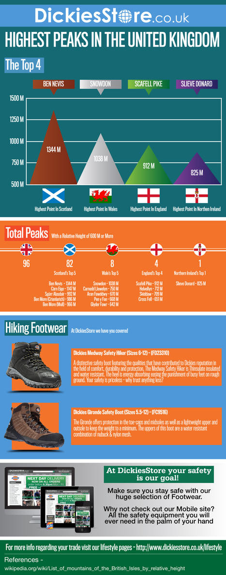 Infographic: The Highest Peaks in the UK - DickiesStore.co.uk | Outdoors | Scoop.it