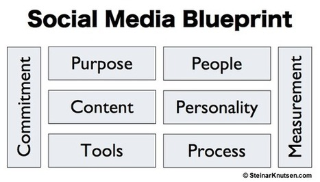 8 Step Social Media Blueprint | Content(ed) | Scoop.it