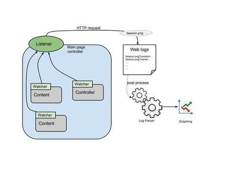 AngularJS - Perceived Performance Directive | Development on Various Platforms | Scoop.it
