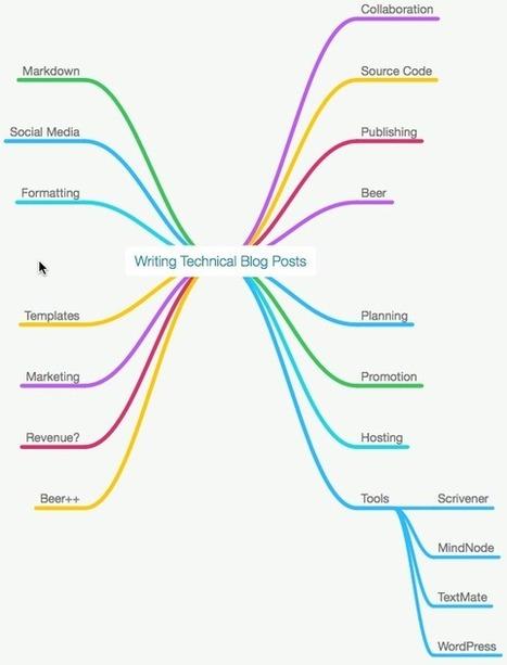 How I Write Technical Blog Posts | Scrivener, lecture et écriture numérique | Scoop.it