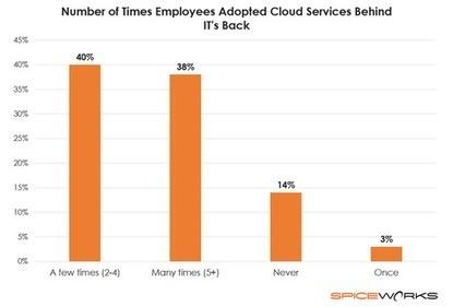 80% Of IT Pros Say Users Set Up Unapproved Cloud Services   L'Univers du Cloud Computing dans le Monde et Ailleurs   Scoop.it