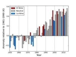 Climat : 2015 toujours en tête  - Sylvestre Huet | Actualités écologie | Scoop.it