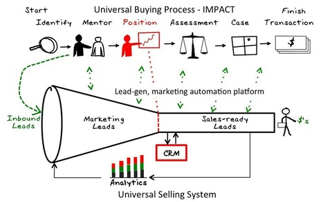 The B2B Buying Cycle and How to Influence it | CustomerThink | Mixed Marketing Insights | Scoop.it