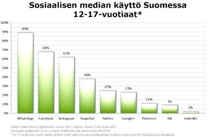 Sosiaalisen median käyttö Suomessa, Ruotsissa, Norjassa ja Tanskassa: WhatsApp ja Snapchat kilpasilla   Sosiaalinen media ja kirjastot   Scoop.it