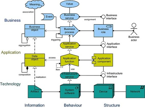 ArchiMate: Enterprise Architecture Modelling Language | Enterprise Architecture ◭ Solution Architecture | Scoop.it
