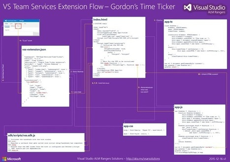Extensions 101 – Attempting to visualize the main processing flow | Visual Studio ALM | Scoop.it