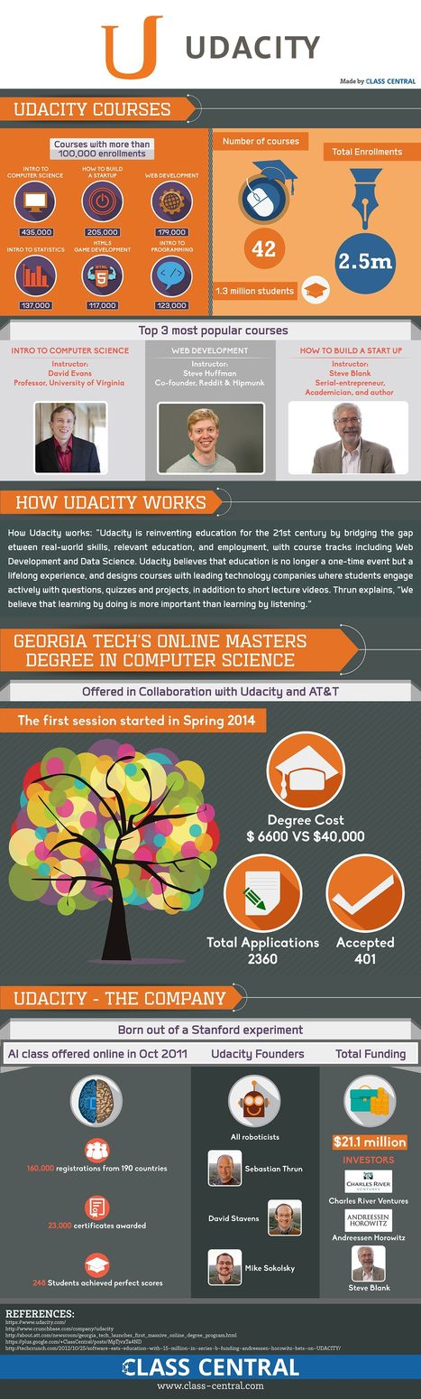 "Infographie : ""Udacity turns 3, crosses 2.5m enrollments"" 
