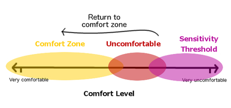 In Defense of Your Comfort Zone: Observing Your Sensitivity Threshold | Graphic Coaching | Scoop.it