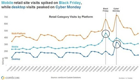 Story of the 2015 Holiday Season: Mobile is Eating Brick-And-Mortar Retail | Understanding eCommerce | Scoop.it