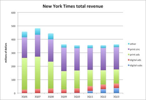 The New York Times a-t-il trouvé la martingale pour résoudre la crise de la presse ? | Inaya France | Scoop.it