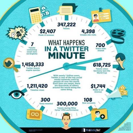 Într-un minut, pe twitter, se dau 347.222 tweeturi - Cristian China Birta | Social Media & eCommerce | Scoop.it