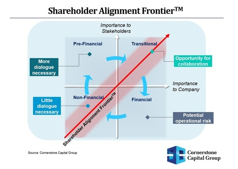 Managing 'Stakeholder Interaction' For Better Business Strategy | UXploration | Scoop.it