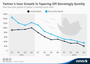 Infographic: Twitter's User Growth Is Tapering Off Alarmingly Quickly | wearable and moving marketing | Scoop.it