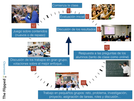 Una clase Flipped minuto a minuto | Technology in the Teaching of Second Languages | Scoop.it