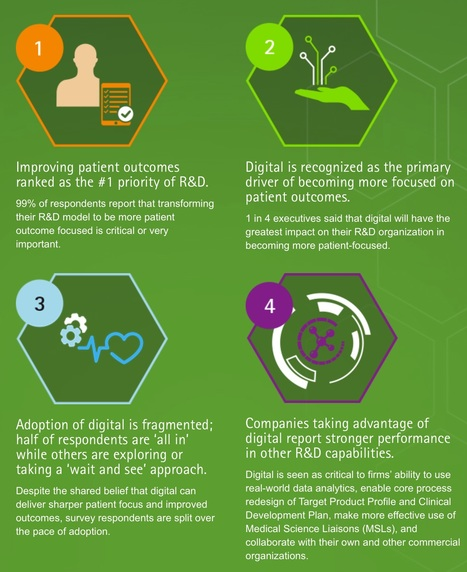 Accenture Reveals Digital Gap in #Pharma R&D's Journey to Delivering Better Patient Outcomes | Social Media, Mobile, Wearable News & Views | Scoop.it