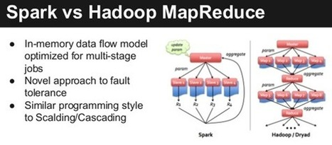 The Big 'Big Data' Question: Hadoop or Spark? | Big and Open Data, FabLab, Internet of things | Scoop.it