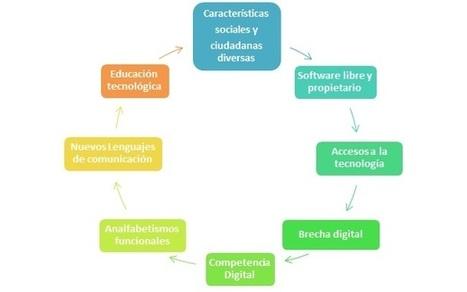 TICs y TACs para la Atención a la Diversidad: ¿Son efectivas para reducir la brecha digital? | Brecha digital | Scoop.it