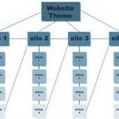 Website Silo Architecture Webinar! Blog versus Main Website | Network Empire | Advanced SEO, Website Silo Architecture and Content Curation