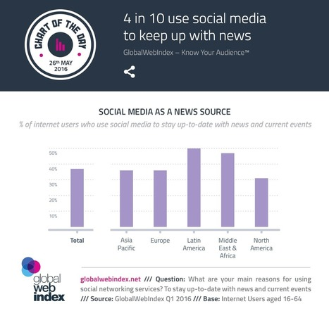 4 in 10 use social media to keep up with news | digital marketing | Scoop.it