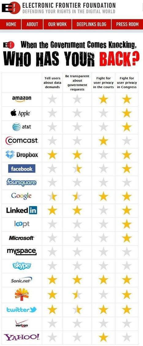 Les réseaux sociaux qui défendent vos données... et les autres | Les news du Web | Scoop.it