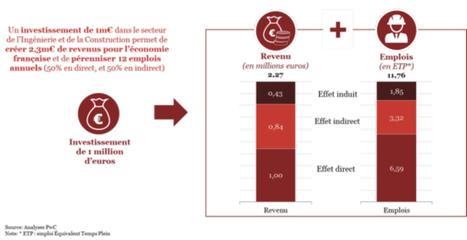 Chaque milliard d'euros investi dans la construction permettrait de générer 2,3 milliards d'euros de revenus pour l'économie française et entraîner la création de 12 000 emplois   NOVABUILD - La construction durable en Pays de la Loire   Scoop.it