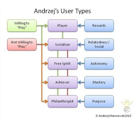 Different Types of Users in Gamification - Andrzej's Blog | Narrativa Digital | Scoop.it